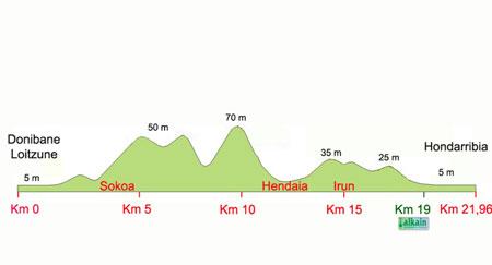 DonostiRoller y la 1/2 Maratón del País Vasco – San Juan de Luz – Hondarribia